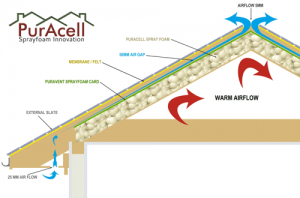 Domestic PurACell Sprayfoam insulation